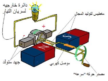 الفصل الثاني الحث الكهرومغناطيسي فيزياء 4